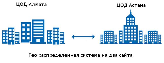 Гео распределенная система IaaS