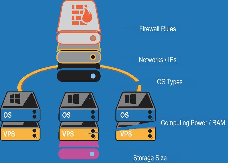 IaaS Networks Firewall IPS