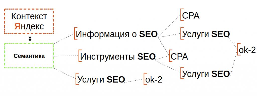 Концепция по SEO продвижению и Яндекс Директ
