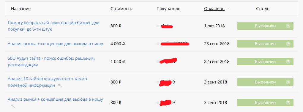 Первый заработок на Kwork ))