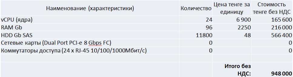Расчет стоимости аренды виртуального сервера без аппаратного резервирования