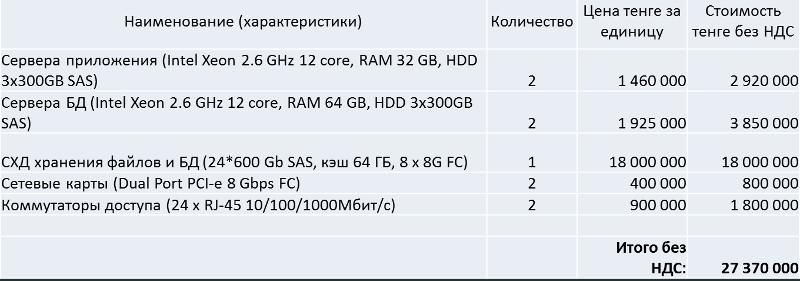 Расчет стоимости покупки сервера