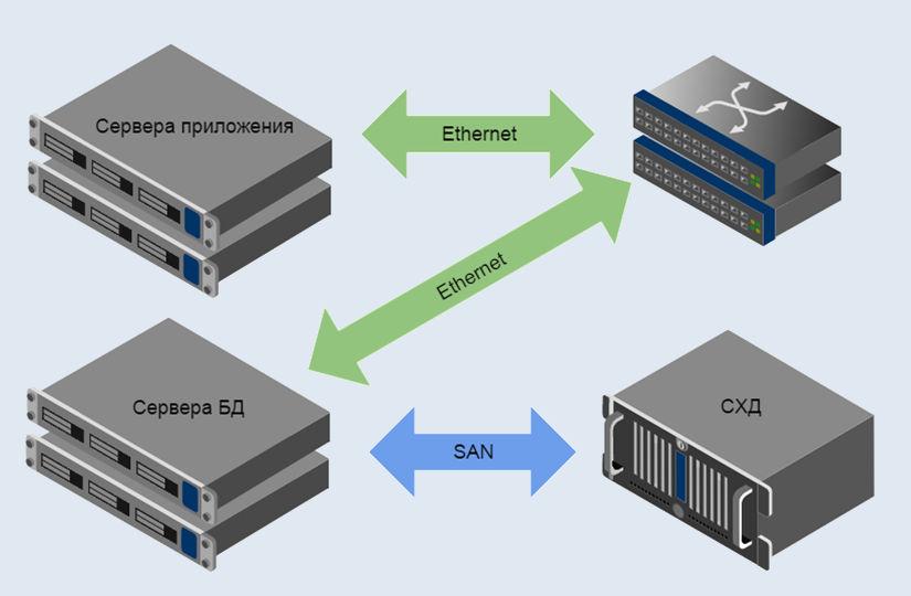 Схема подключения серверов и СХД