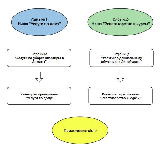 Схема привлечения органического трафика на сайт