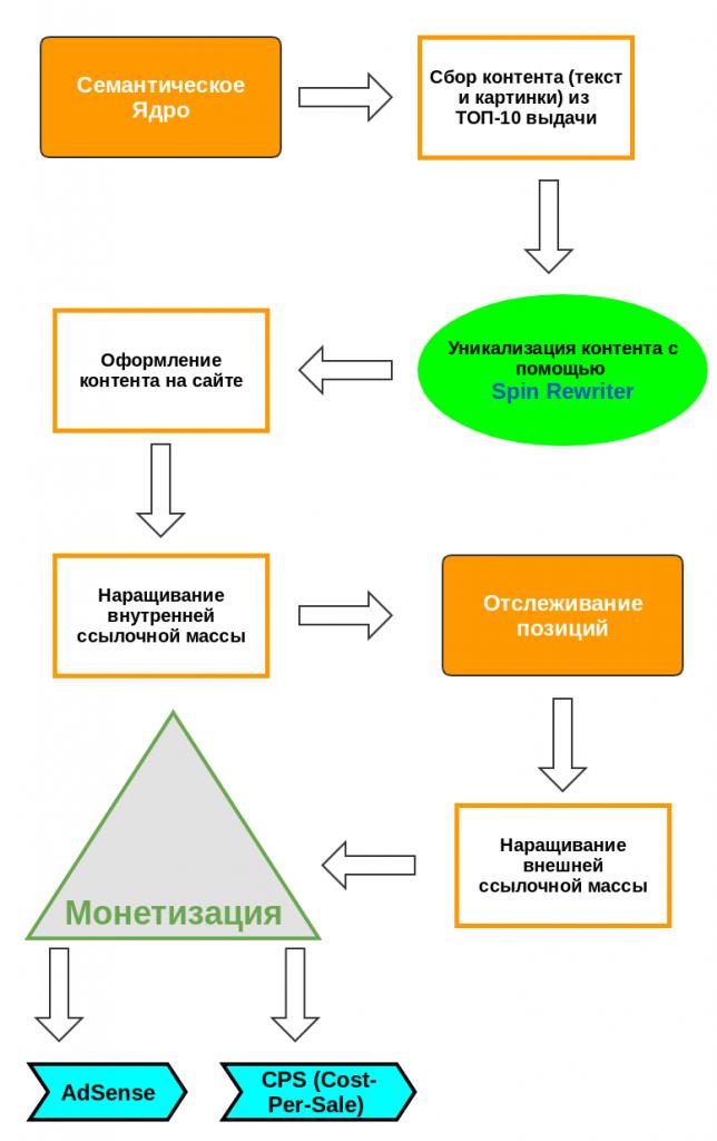 Схема SEO монетизации сайта на английском языке