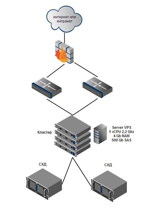 Схема для VPS Сервера