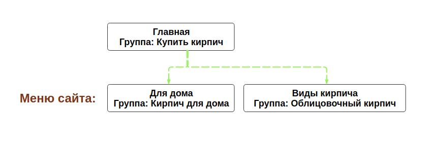 Визуализируем структуру сайта