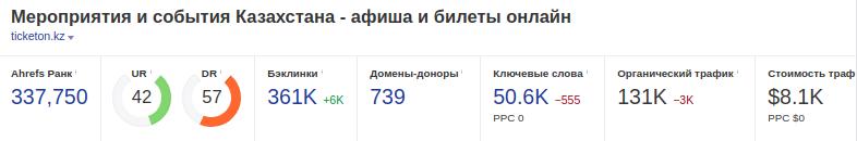 Рейтинг онлайн сервиса tiketon.kz