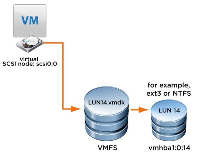 virtual server lun
